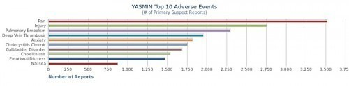 Adverse events associated with Yasmin