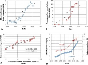 Correlation between fluoroquinolone use rates and prevalence of diabetes.