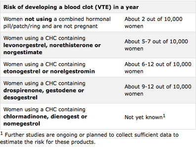 Table 1- EMA Risk of developing a blood clot (VTE) in a year