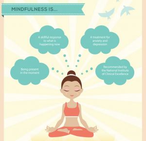 Mindfulness graphic