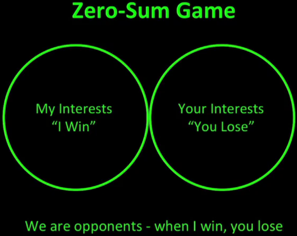 Sex - A Zero Sum Game