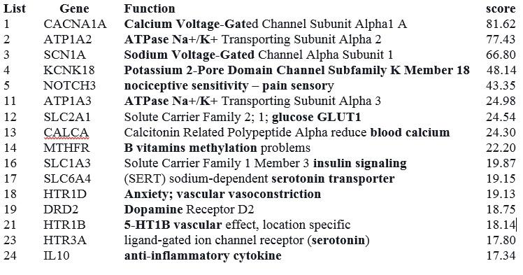 GeneCards Migraine Genes
