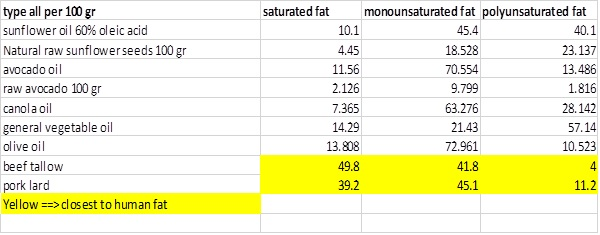Fat types