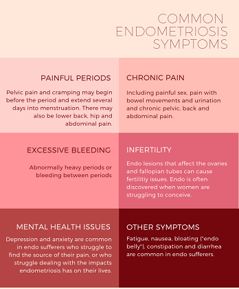 Common endometriosis symptoms