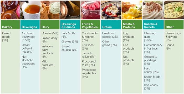 trehalose in foods
