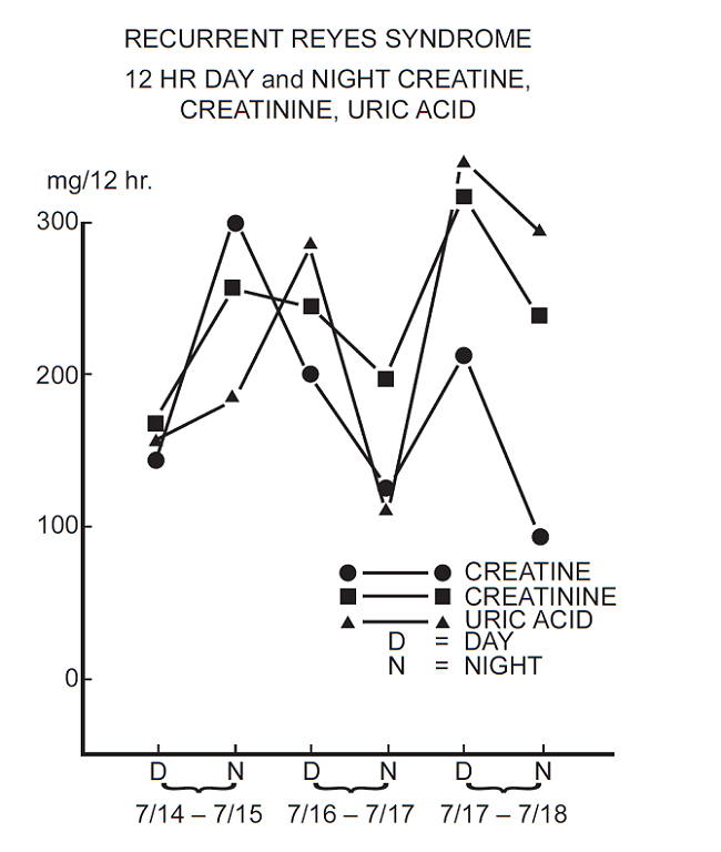creatine creatinine ratio in recurrent Reyes Syndrome